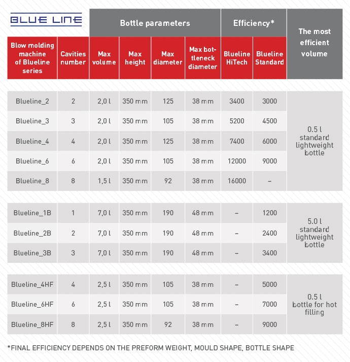 BLUE LINE SERIES series table bottle parameters and efficiency